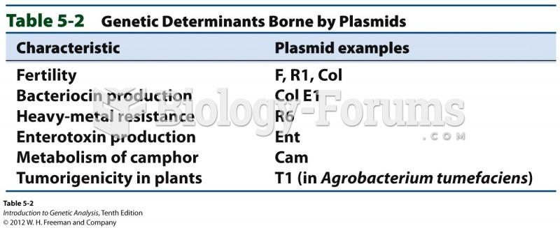 Genetic Determinants Borne by Plasmids