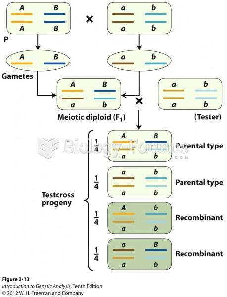 Independent assortment produces 50 percent recombinants
