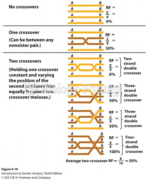 Any number of crossovers gives 50 percent recombinants