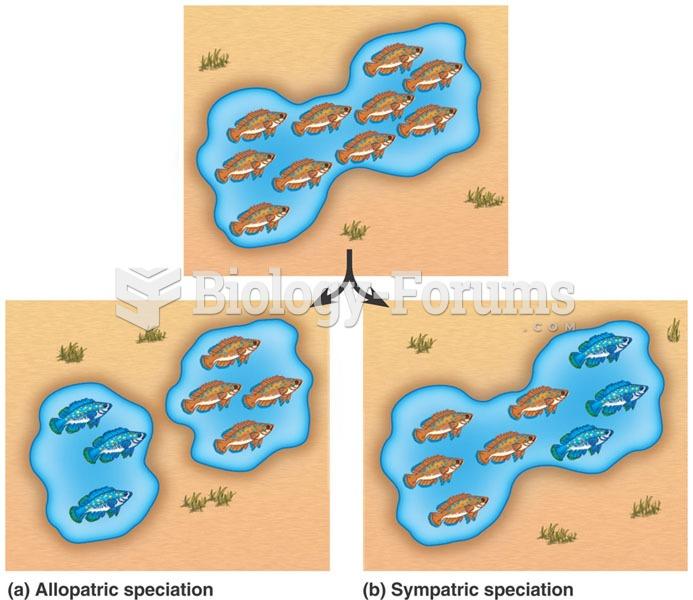 Allopatric Speciation VS. Sympatric Speciation