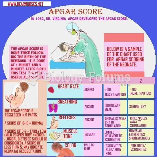 APGAR Scoring Mnemonic Maternal Nursing