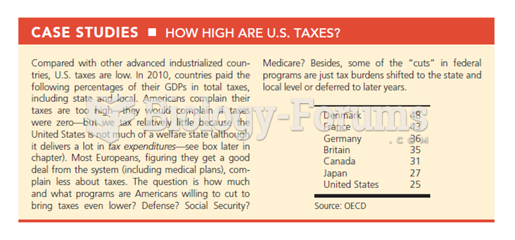 Generally, the total tax burden in the United States is much lower than that of other industrialize