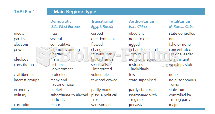 Table 6.1 illustrates the main regime types and their differences.  It breaks the regimes into four