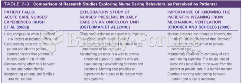 Comparison of Research Studies Exploring Nurse Caring Behaviors