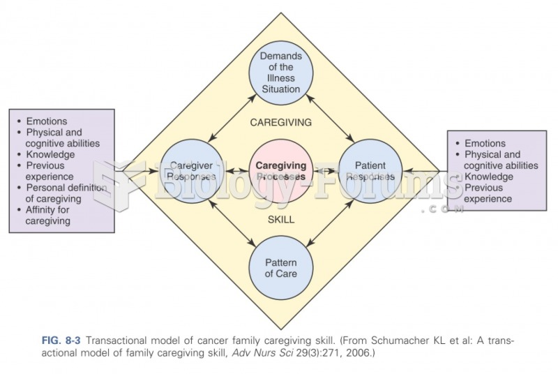 Transactional model of cancer