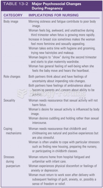 Major psychosocial changes during pregnancy