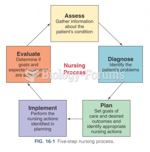 Five step nursing process
