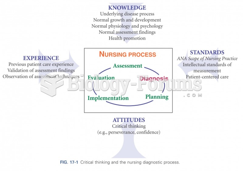 Critial thinking and the nursing diagnostic process