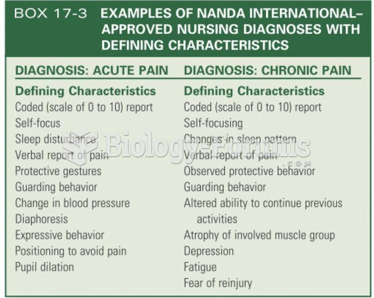 Examples of NANDA defining characteristics