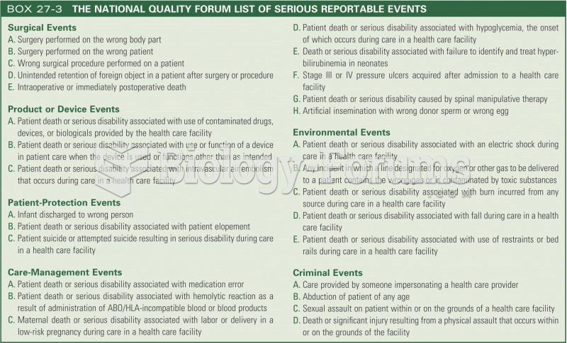 The national quality forum list of serious reportable events