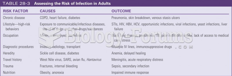 Assessing risk for infection in adults
