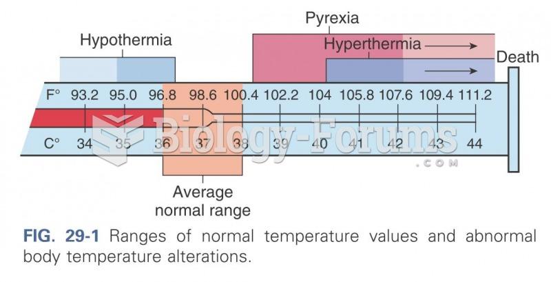 Ranges of normal temperature values