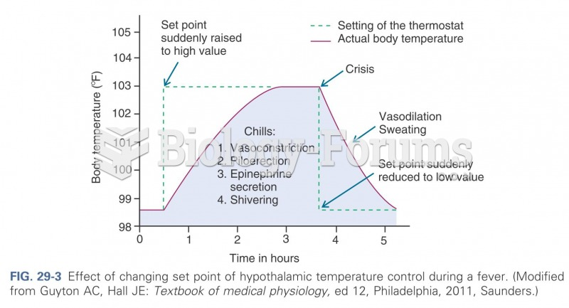 Effect of changing a set point for hypothalamic values