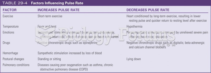Factors influencing pulse rate