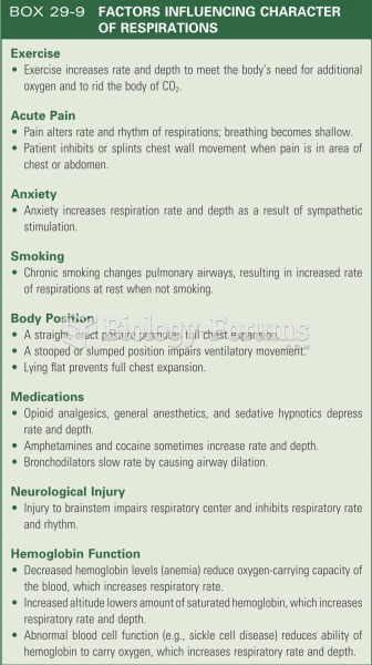 Factors influencing character of respirations