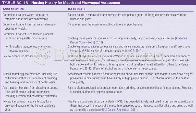 Nursing history for mouth and pharyngeal assessment