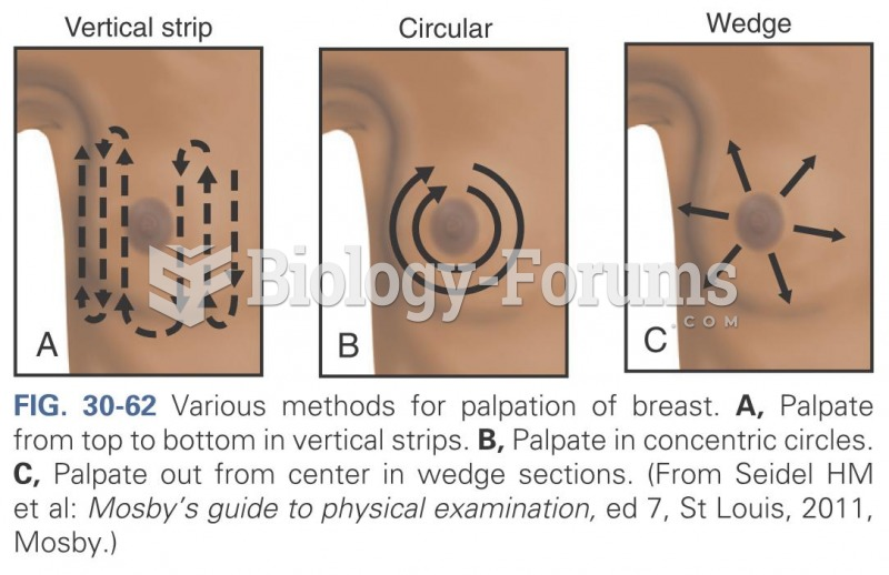 Various methods for palpation of breast