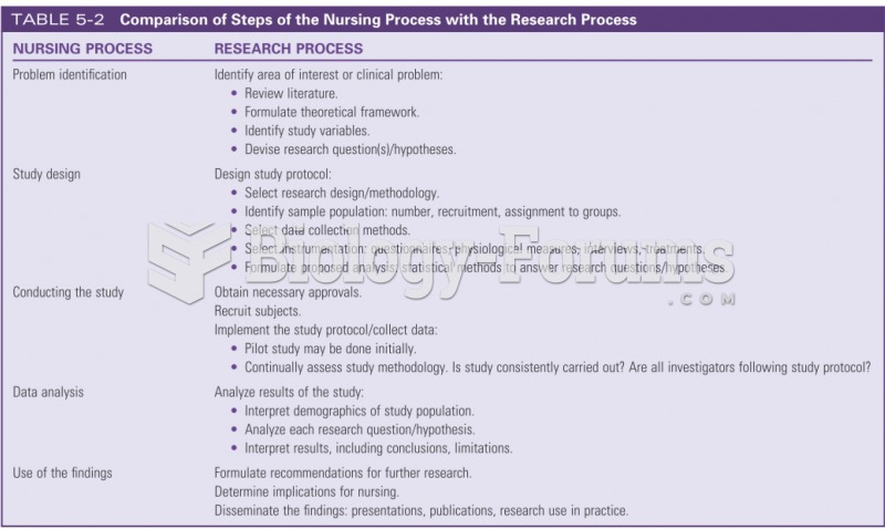 Comparison of Steps of the Nursing Process with the Research Process
