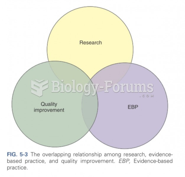 The overlapping relationship among research, evidence-based practice