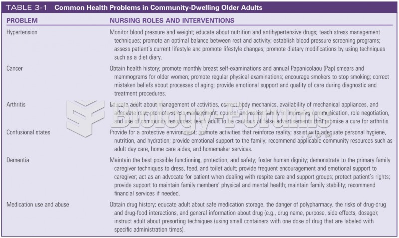 Common Health Problems in Community-Dwelling Older Adults