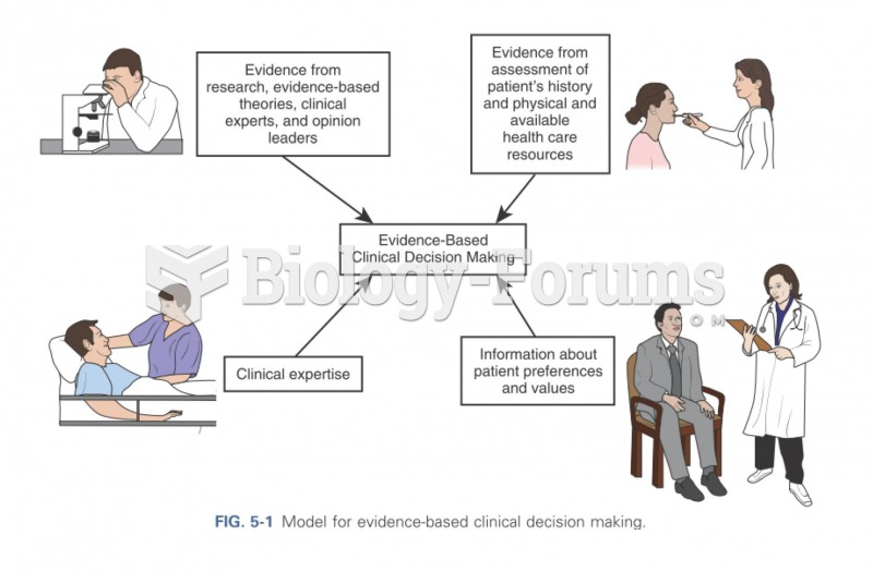 Model for evidence-based clinical decision making.