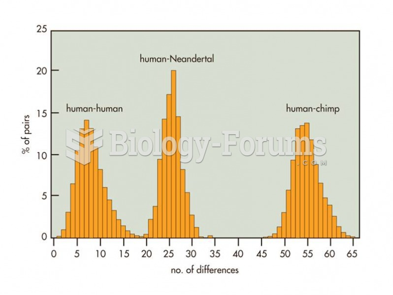 Genetic differences between humans, Neadertals, and chimps.