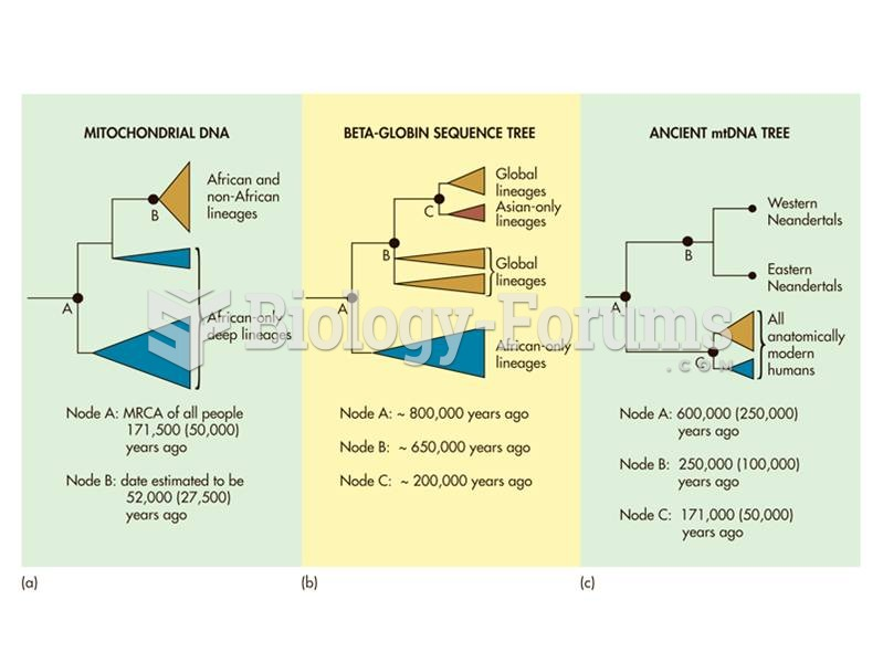 Three phylogenetic representations of modern human origins.