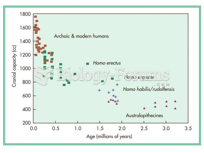 Cranial capacity has increased approximately fourfold over the last 3.5 million years of hominin evo