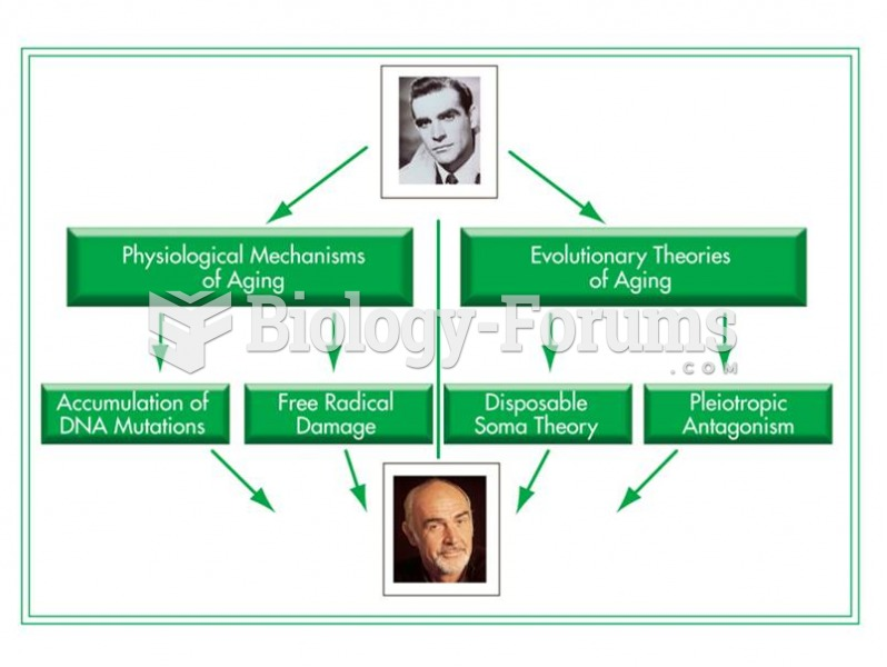 Physiological and evolutionary theories of aging.
