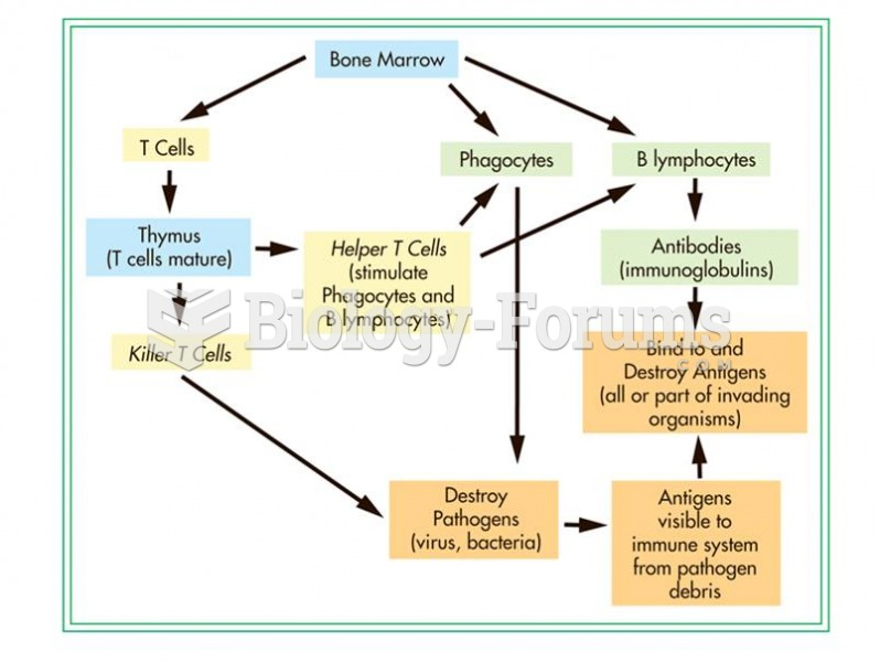 The immune system has several different components that work in concert.