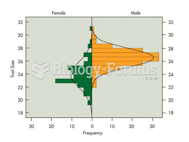 Although males tend to be larger than females, the two overlap significantly in size. The size of a