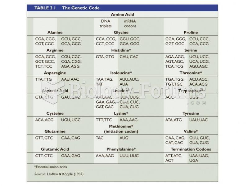 Amino acids chart