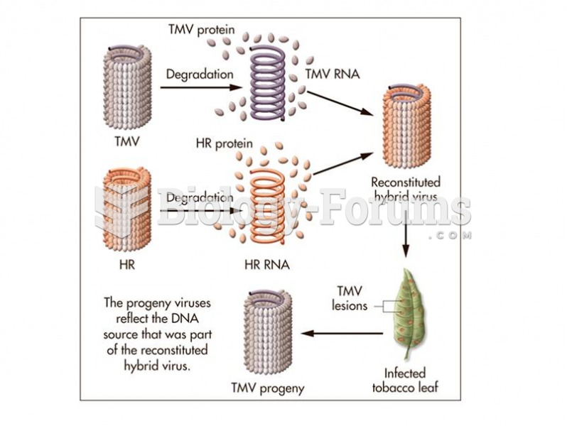 Some viruses, such as the tobacco mosaic virus, use RNA as their genetic material