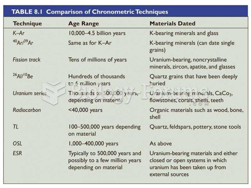 Comparison of Chronometric Techniques