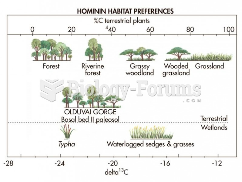 Habitat reconstruction is possible based on the kinds of plants present at past sites.