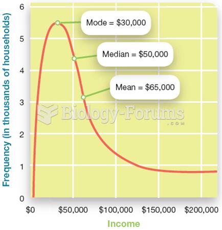 Central Tendency in Skewed Distributions