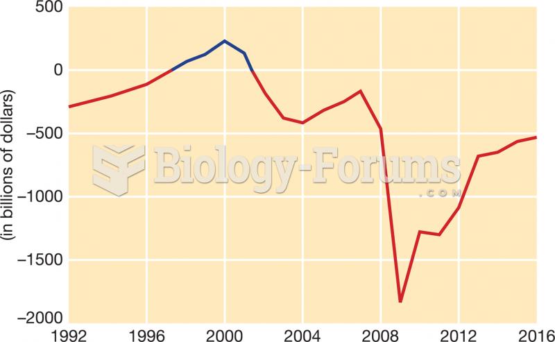 Annual Federal Deficit (or Surplus), 1992–2016