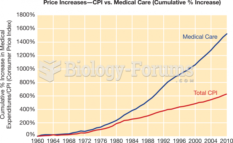 The Increasing Cost of Health Care,  1960–2010