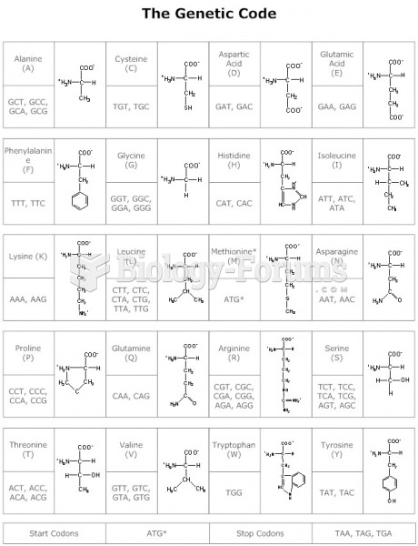 Amino Acids Structures and Diagrams