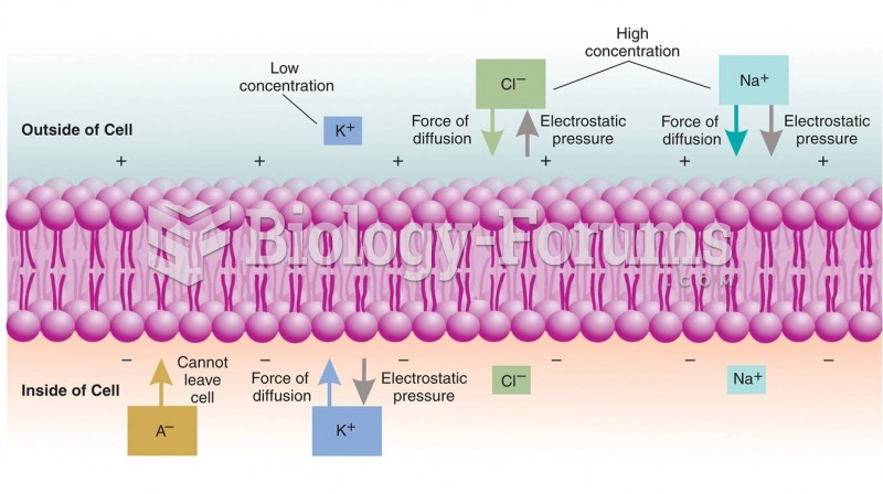 Control of the Membrane Potential