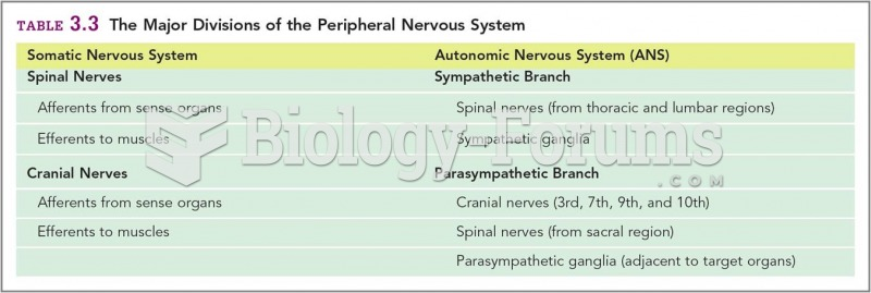 The Major Divisions of the Peripheral Nervous System