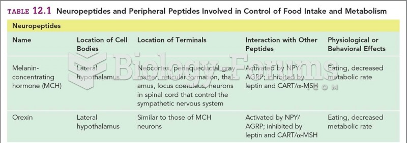Neuropeptides and Peripheral Peptides Involved in Control of Food Intake and Metabolism