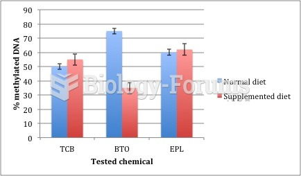 Graph of 3 compounds tested