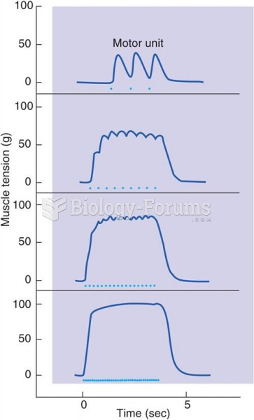 Action Potentials and Contractions of a Muscle Fiber
