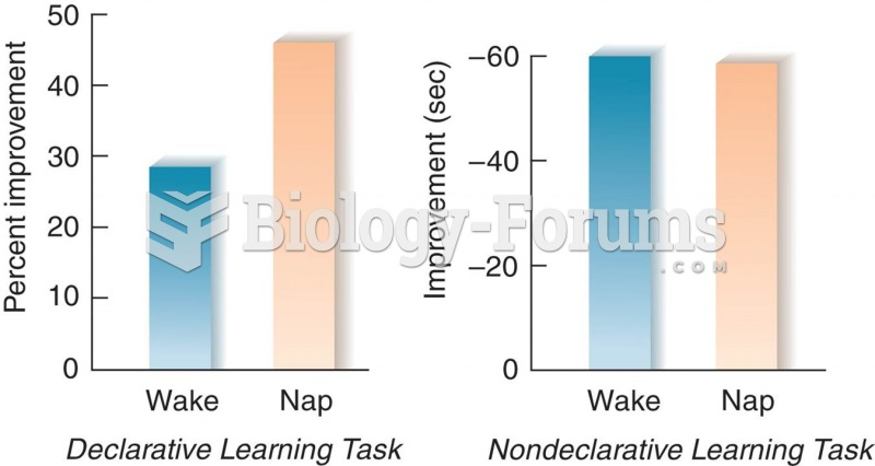 Slow-Wave Sleep and Learning