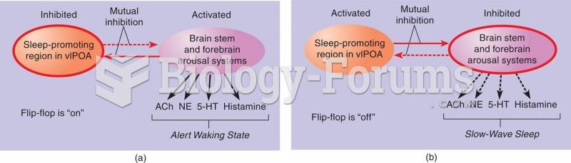 The Sleep/Waking Flip-Flop According to Saper et al. (2001), the major sleep-promoting region (the v