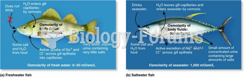 Salt and water balance in water-breathers.