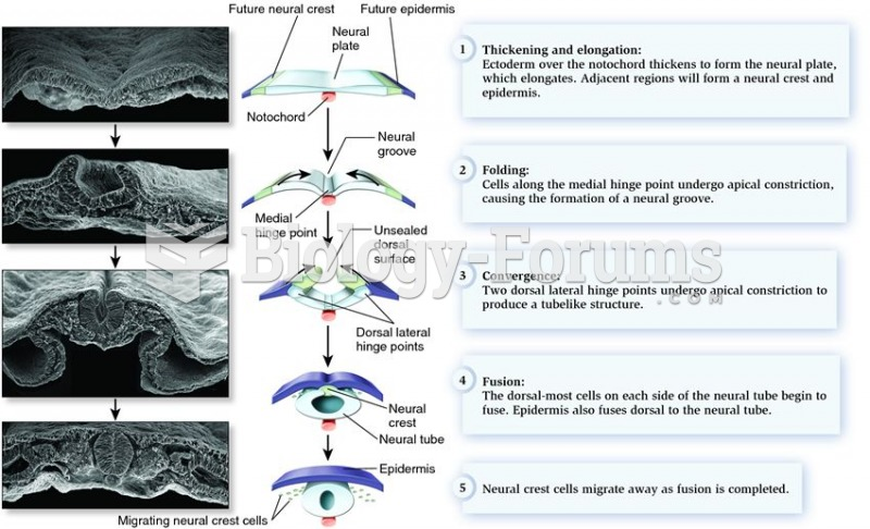 Neurulation and the beginning of neural crest formation in vertebrates.