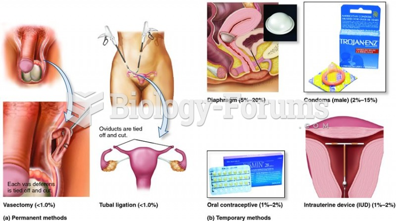 Examples of contraceptive methods