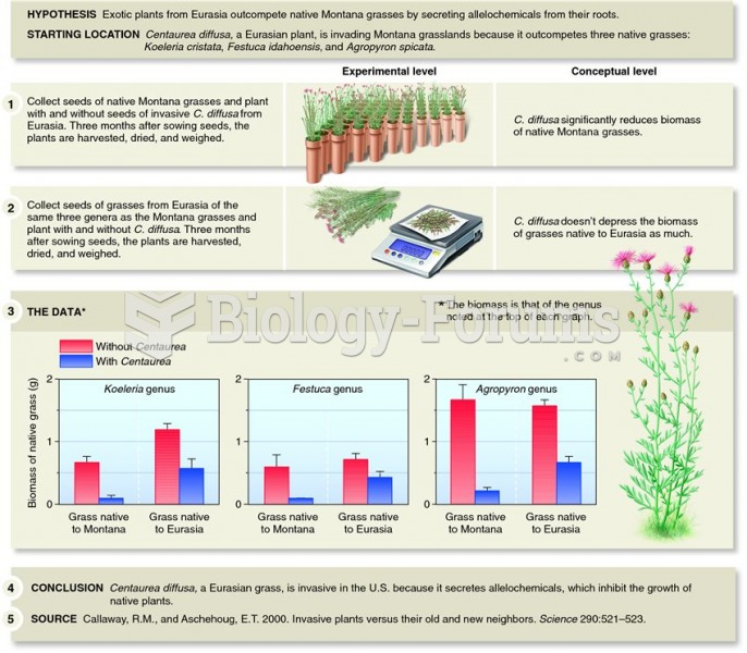 Experimental evidence of the effect of allelochemicals on plant production.